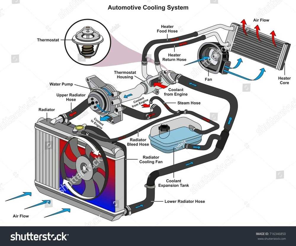 stock-photo-automotive-cooling-system-infographic-diagram-showing-process-and-all-parts-included-radiator-hoses-716346850.jpg